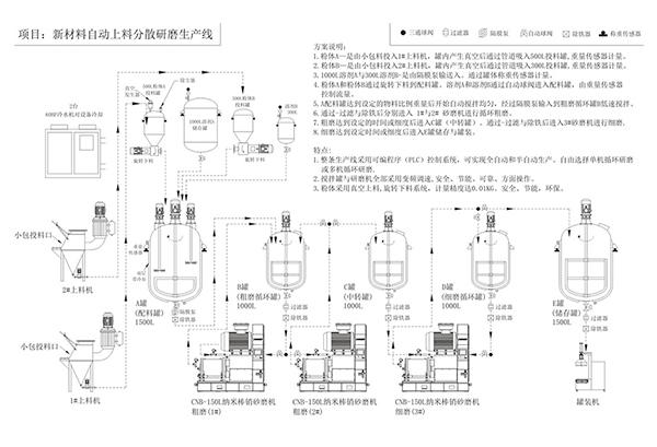 新材料自动上料分散研磨生产线