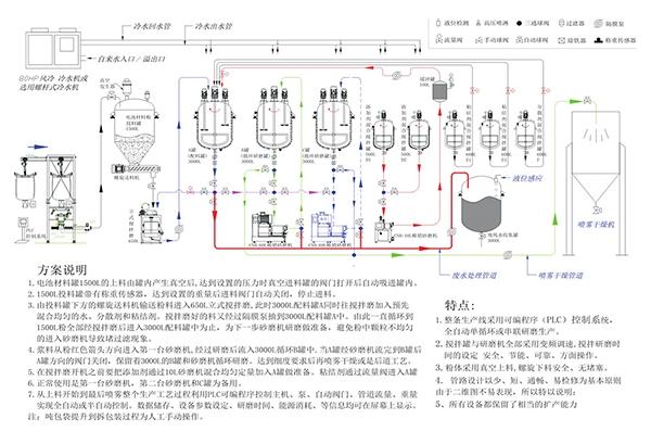 电池材料项目生产线