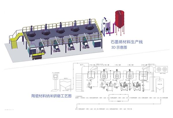 石墨烯材料生产线